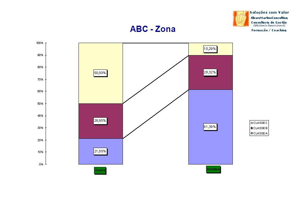 ABC - Zona