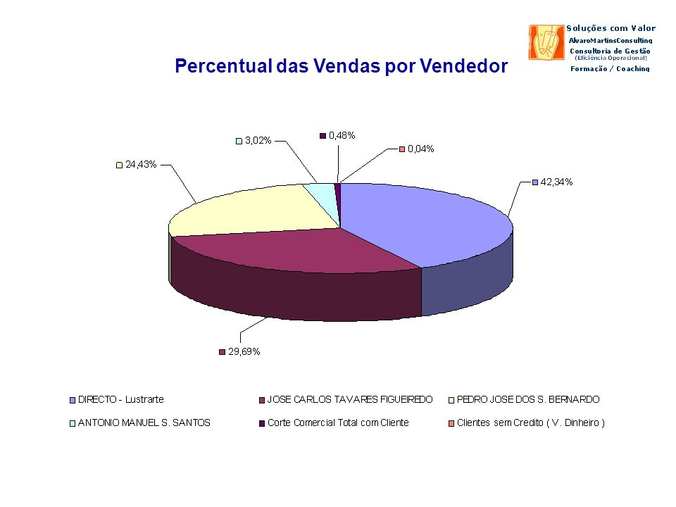 Percentual das Vendas por Vendedor