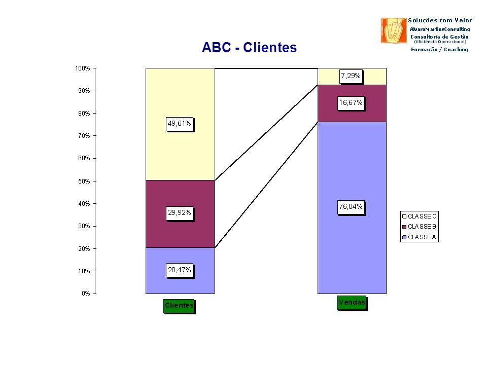 ABC - Clientes