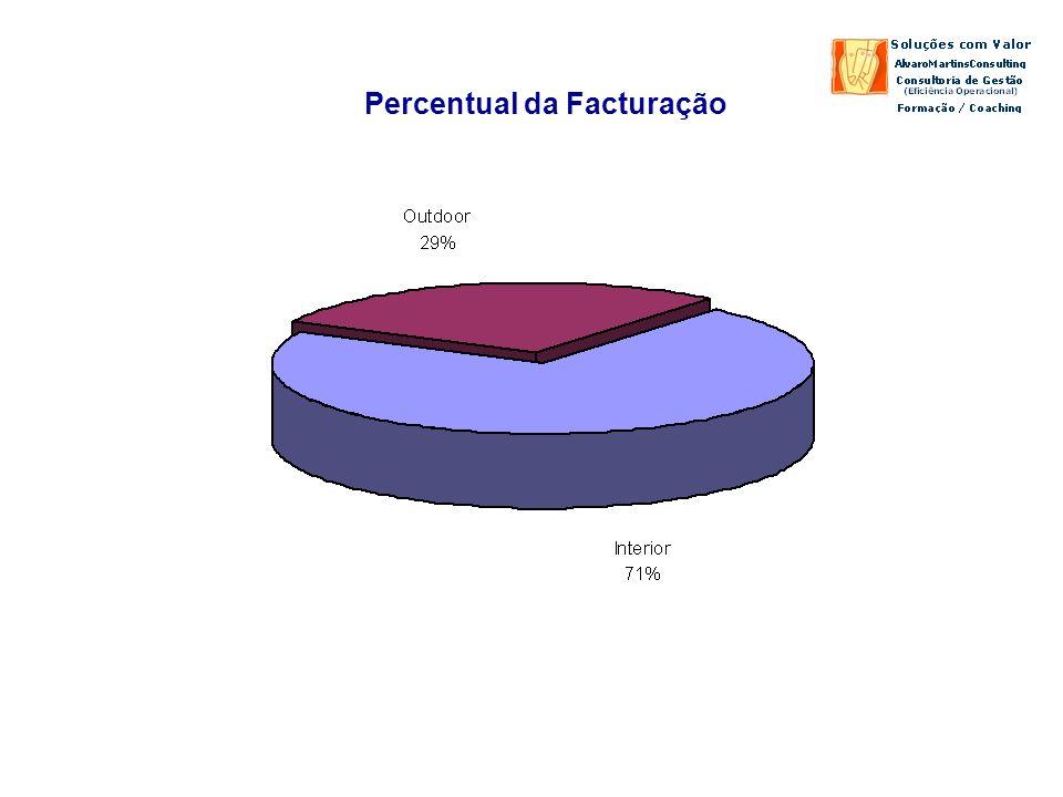 Percentual da Facturação