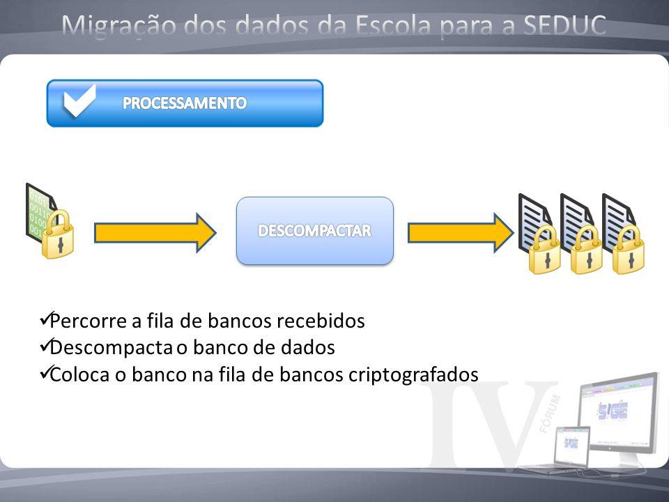 Percorre a fila de bancos recebidos Descompacta o banco de dados Coloca o banco na fila de bancos criptografados