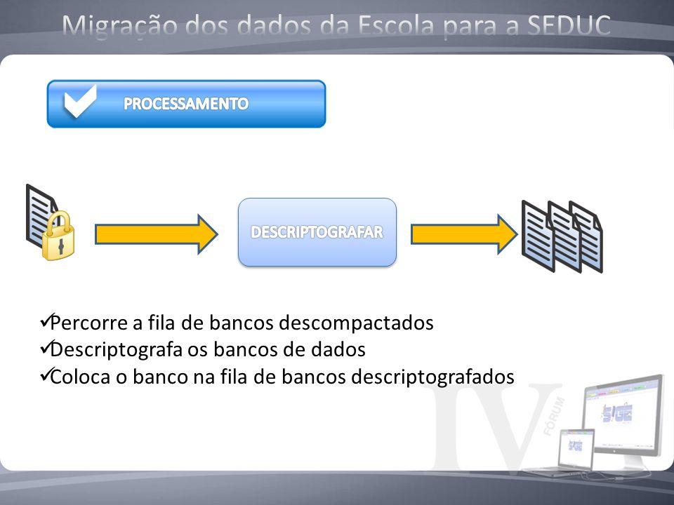 Percorre a fila de bancos descompactados Descriptografa os bancos de dados Coloca o banco na fila de bancos descriptografados