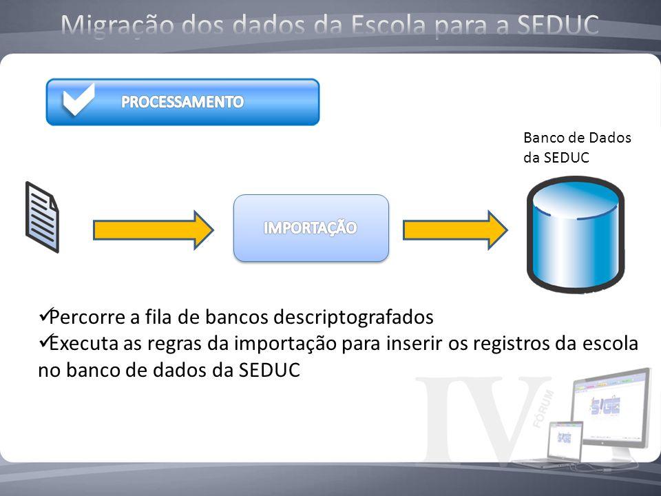 Percorre a fila de bancos descriptografados Executa as regras da importação para inserir os registros da escola no banco de dados da SEDUC Banco de Da