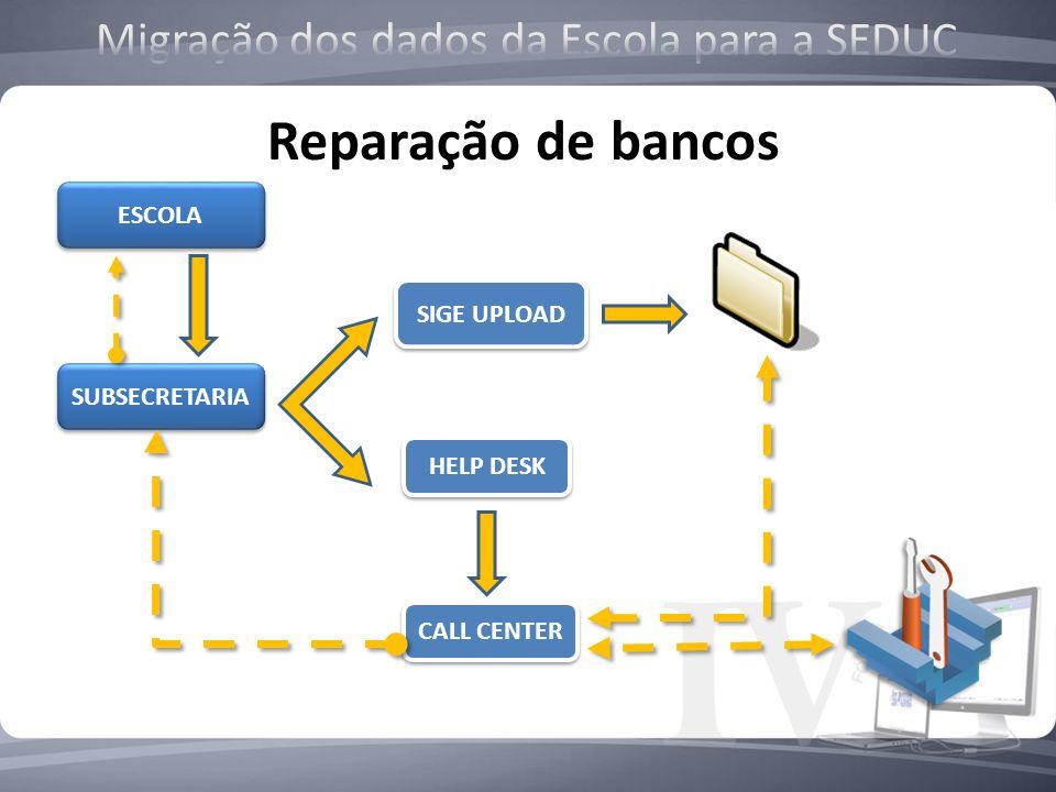 SUBSECRETARIA HELP DESK CALL CENTER ESCOLA SIGE UPLOAD Reparação de bancos
