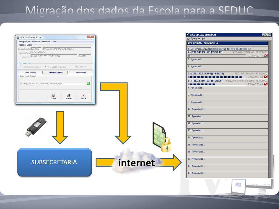 SUBSECRETARIA internet