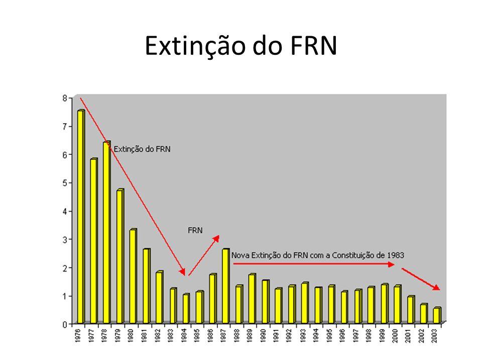 Extinção do FRN