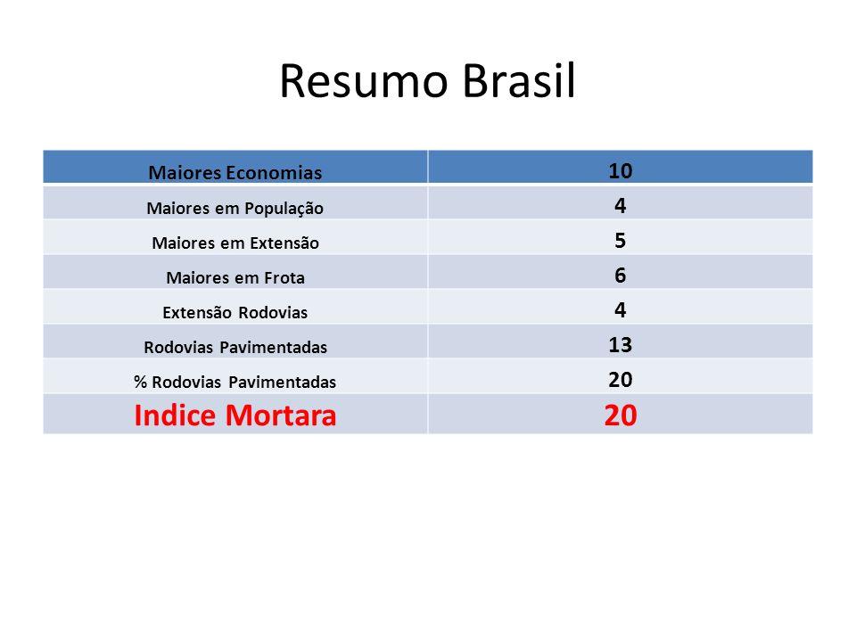 Resumo Brasil Maiores Economias 10 Maiores em População 4 Maiores em Extensão 5 Maiores em Frota 6 Extensão Rodovias 4 Rodovias Pavimentadas 13 % Rodo