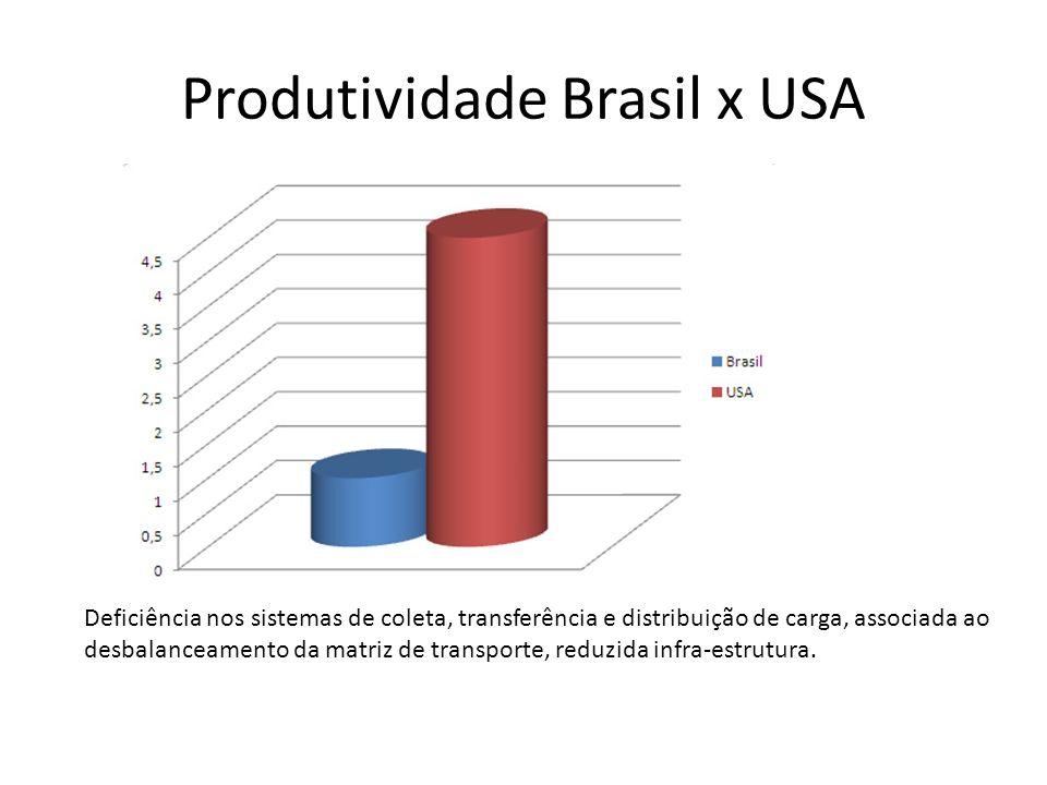 Produtividade Brasil x USA Deficiência nos sistemas de coleta, transferência e distribuição de carga, associada ao desbalanceamento da matriz de trans