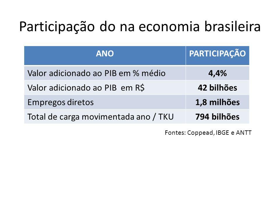 Participação do na economia brasileira ANOPARTICIPAÇÃO Valor adicionado ao PIB em % médio4,4% Valor adicionado ao PIB em R$42 bilhões Empregos diretos