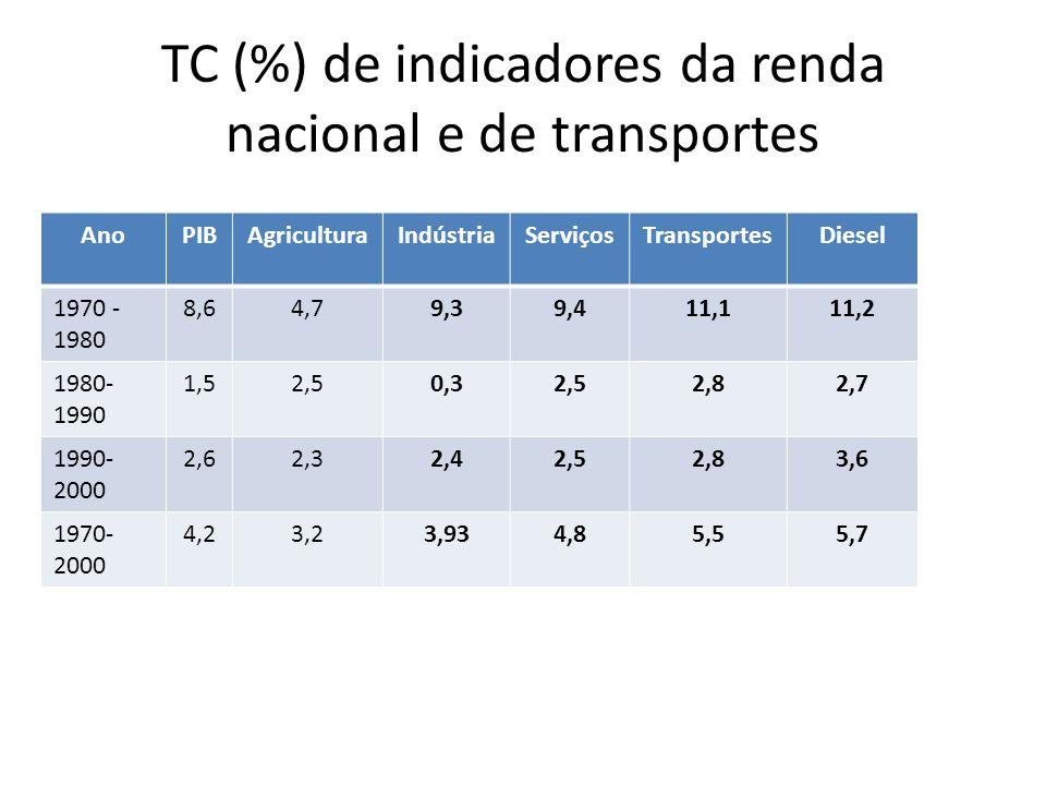 TC (%) de indicadores da renda nacional e de transportes AnoPIBAgriculturaIndústriaServiçosTransportesDiesel 1970 - 1980 8,64,79,39,411,111,2 1980- 19