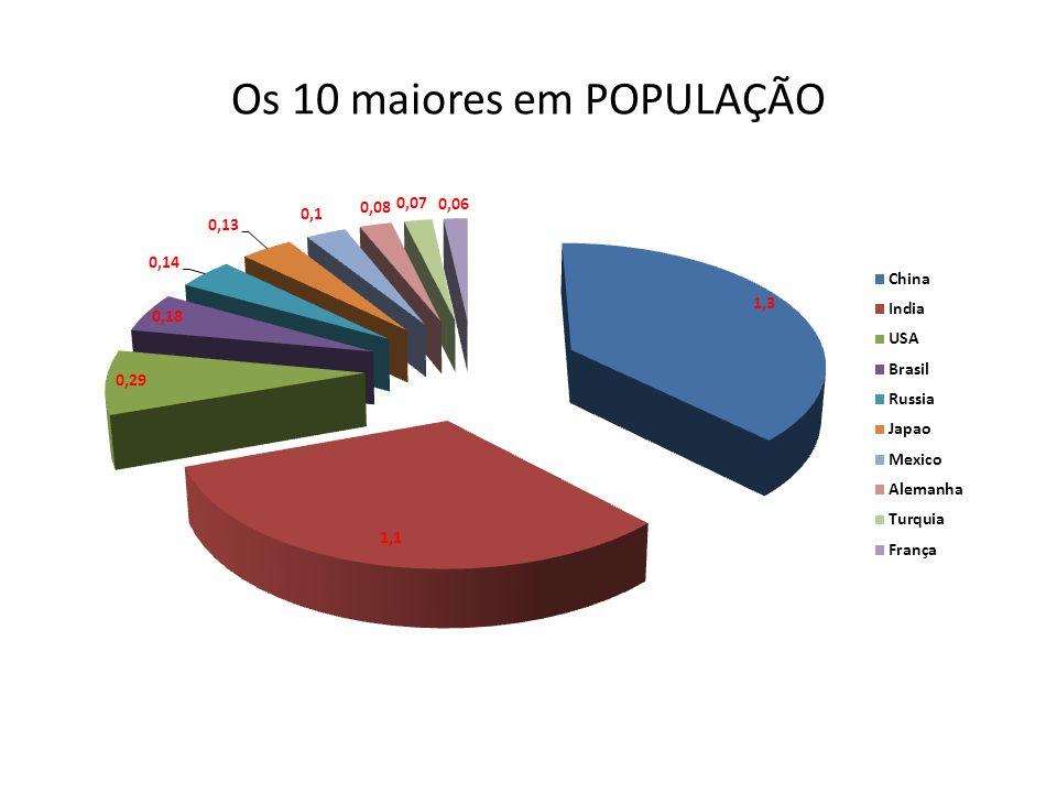 Os 10 maiores em POPULAÇÃO