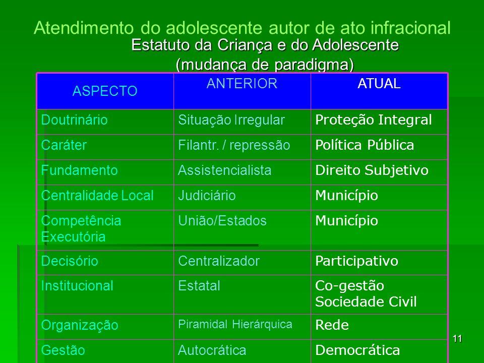 11 Estatuto da Criança e do Adolescente (mudança de paradigma) Democrática AutocráticaGestão Rede Piramidal Hierárquica Organização Co-gestão Sociedad