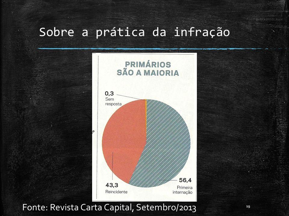 Sobre a prática da infração Fonte: Revista Carta Capital, Setembro/2013 19