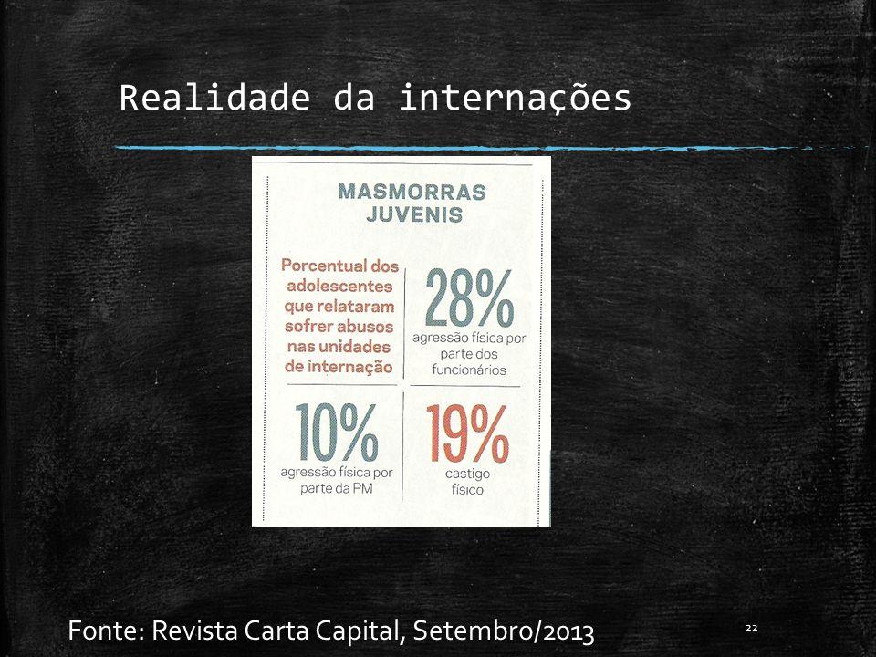 Realidade da internações Fonte: Revista Carta Capital, Setembro/2013 22