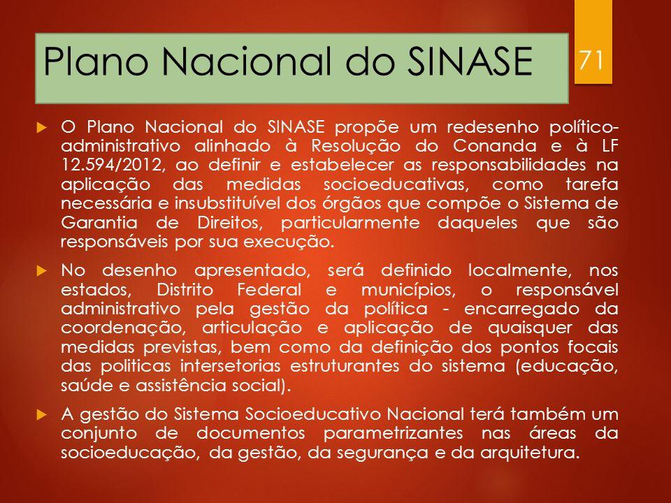 Plano Nacional do SINASE O Plano Nacional do SINASE propõe um redesenho político- administrativo alinhado à Resolução do Conanda e à LF 12.594/2012, a