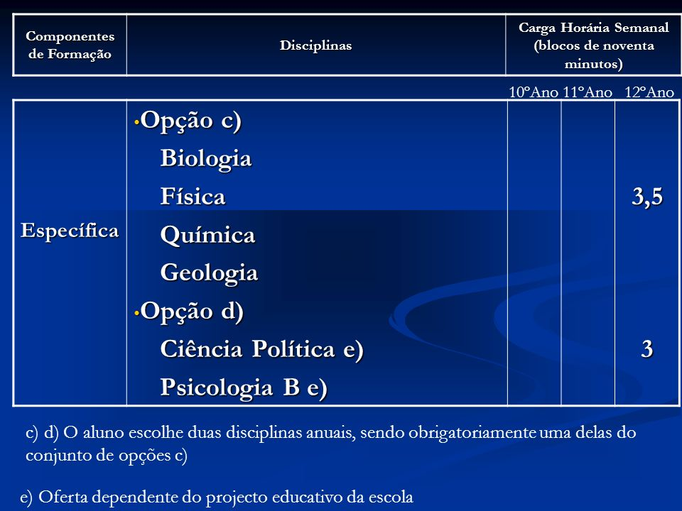 Componentes de Formação Disciplinas Carga Horária Semanal (blocos de noventa minutos) Específica Opção c) Opção c) Biologia Biologia Física Física Química Química Geologia Geologia Opção d) Opção d) Ciência Política e) Ciência Política e) Psicologia B e) Psicologia B e)3,53 10ºAno11ºAno12ºAno c) d) O aluno escolhe duas disciplinas anuais, sendo obrigatoriamente uma delas do conjunto de opções c) e) Oferta dependente do projecto educativo da escola