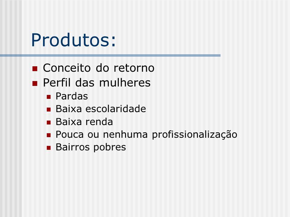 Produtos: Conceito do retorno Perfil das mulheres Pardas Baixa escolaridade Baixa renda Pouca ou nenhuma profissionalização Bairros pobres