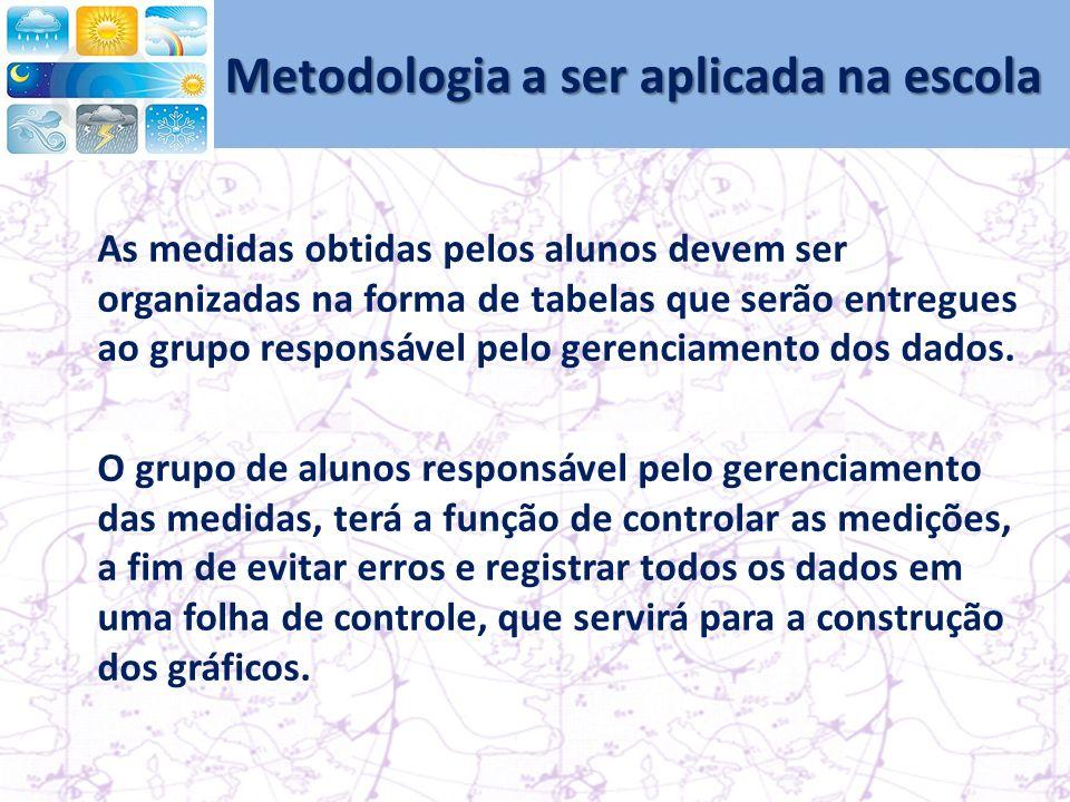 Metodologia a ser aplicada na escola As medidas obtidas pelos alunos devem ser organizadas na forma de tabelas que serão entregues ao grupo responsável pelo gerenciamento dos dados.