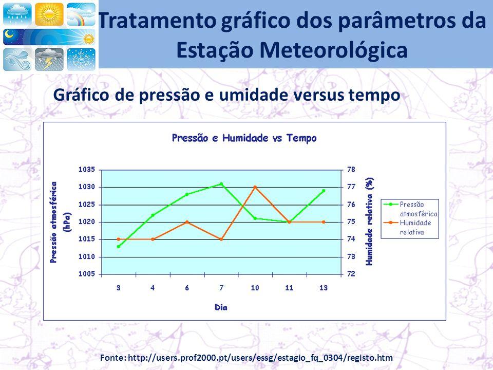 Tratamento gráfico dos parâmetros da Estação Meteorológica Gráfico de pressão e umidade versus tempo Fonte: http://users.prof2000.pt/users/essg/estagio_fq_0304/registo.htm
