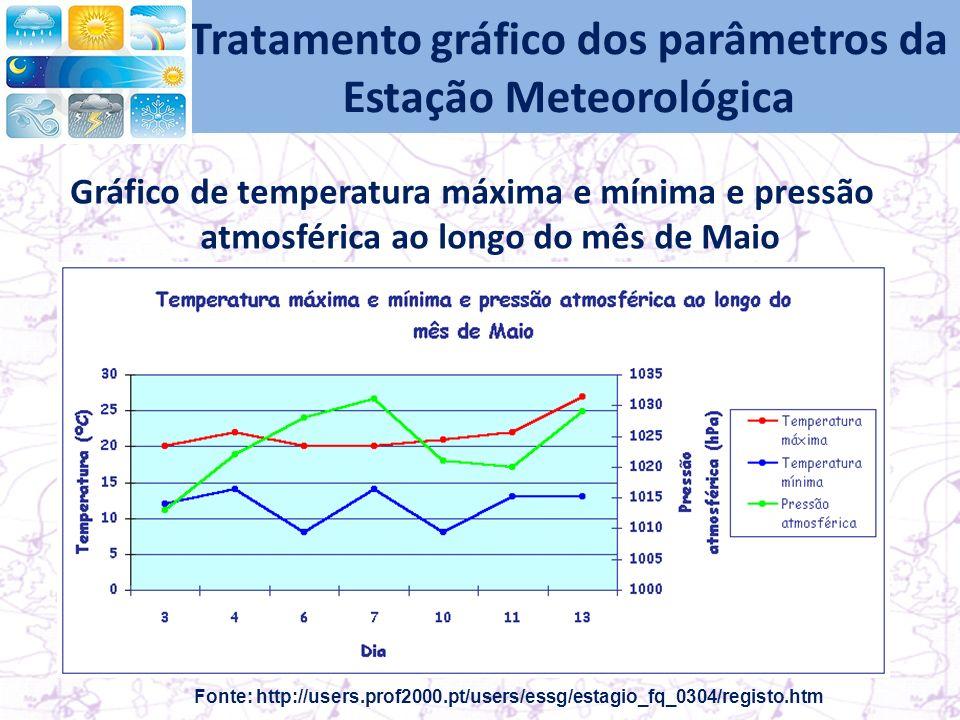 Tratamento gráfico dos parâmetros da Estação Meteorológica Gráfico de temperatura máxima e mínima e pressão atmosférica ao longo do mês de Maio Fonte: http://users.prof2000.pt/users/essg/estagio_fq_0304/registo.htm