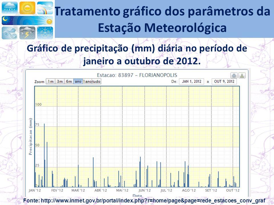Tratamento gráfico dos parâmetros da Estação Meteorológica Gráfico de precipitação (mm) diária no período de janeiro a outubro de 2012.