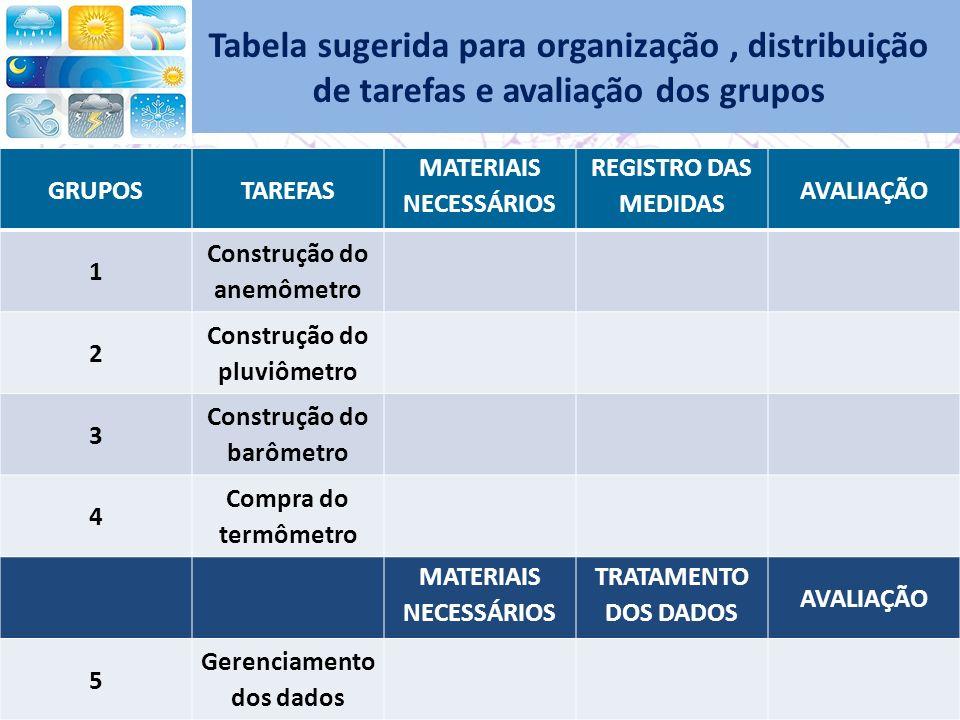 Tabela sugerida para organização, distribuição de tarefas e avaliação dos grupos GRUPOSTAREFAS MATERIAIS NECESSÁRIOS REGISTRO DAS MEDIDAS AVALIAÇÃO 1 Construção do anemômetro 2 Construção do pluviômetro 3 Construção do barômetro 4 Compra do termômetro MATERIAIS NECESSÁRIOS TRATAMENTO DOS DADOS AVALIAÇÃO 5 Gerenciamento dos dados