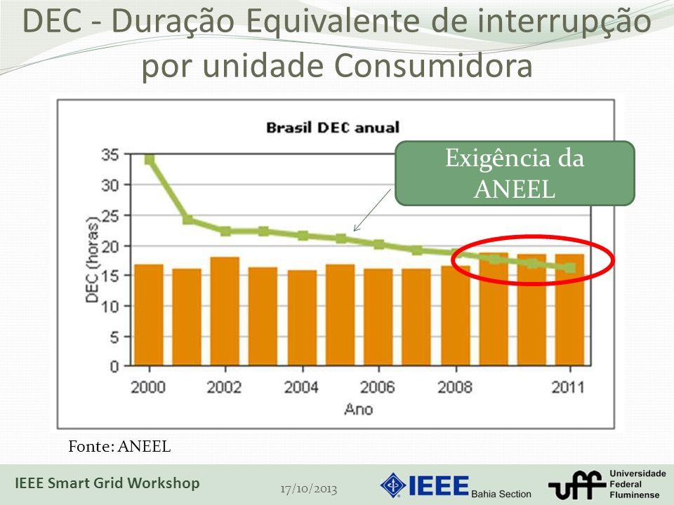 DEC - Duração Equivalente de interrupção por unidade Consumidora 17/10/2013 Exigência da ANEEL Fonte: ANEEL IEEE Smart Grid Workshop