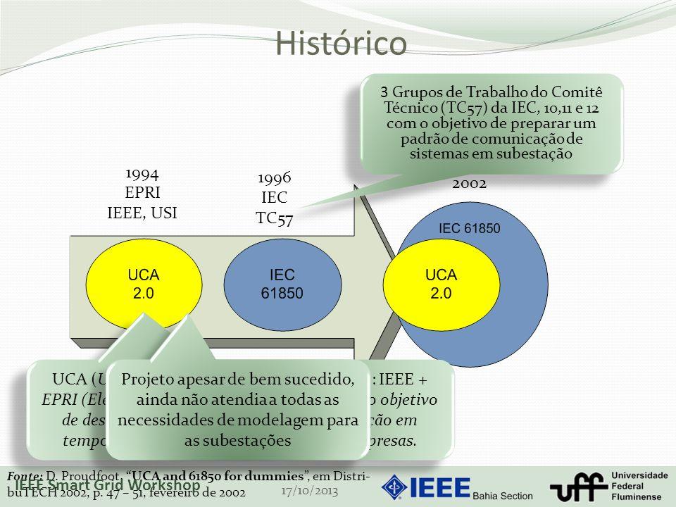 Histórico 1994 EPRI IEEE, USI 1996 IEC TC57 UCA (Utility Communications Architecture): IEEE + EPRI (Electric Power Research Institute) com o objetivo de desenvolver uma estrutura de comunicação em tempo real que fosse comum a todas as empresas.