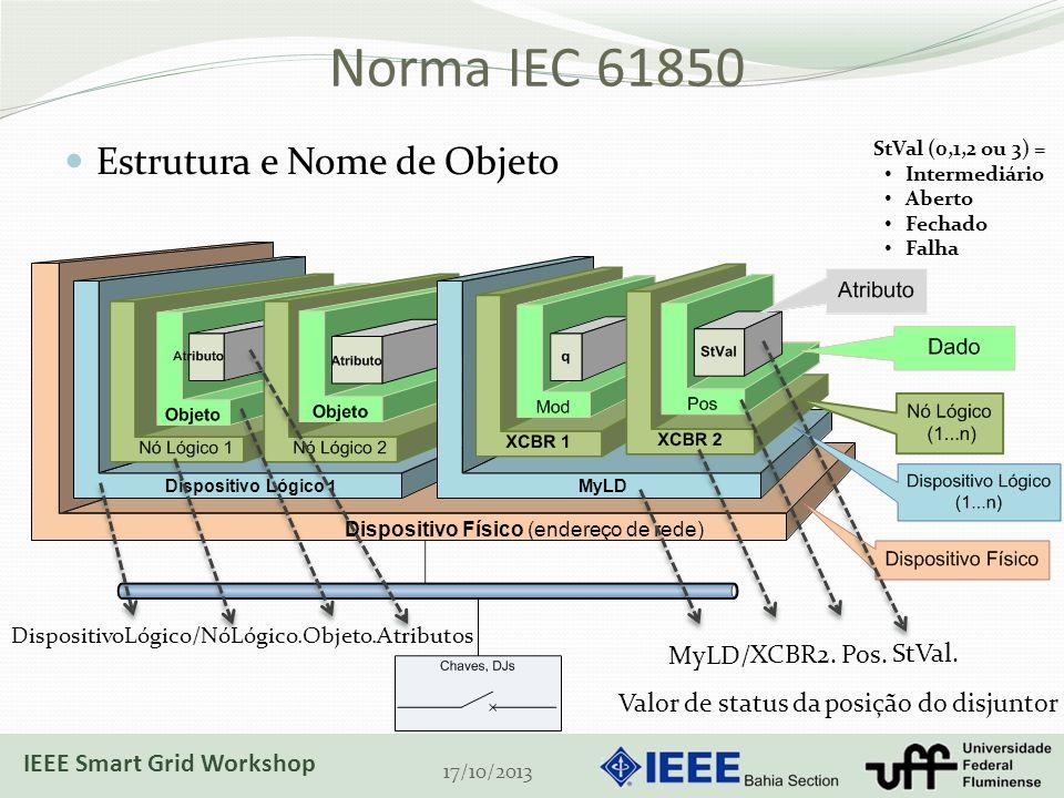 Dispositivo Físico (endereço de rede) Norma IEC 61850 Estrutura e Nome de Objeto 17/10/2013 Dispositivo Lógico 1 MyLD DispositivoLógico/NóLógico.Objeto.Atributos StVal (0,1,2 ou 3) = Intermediário Aberto Fechado Falha XCBR2.