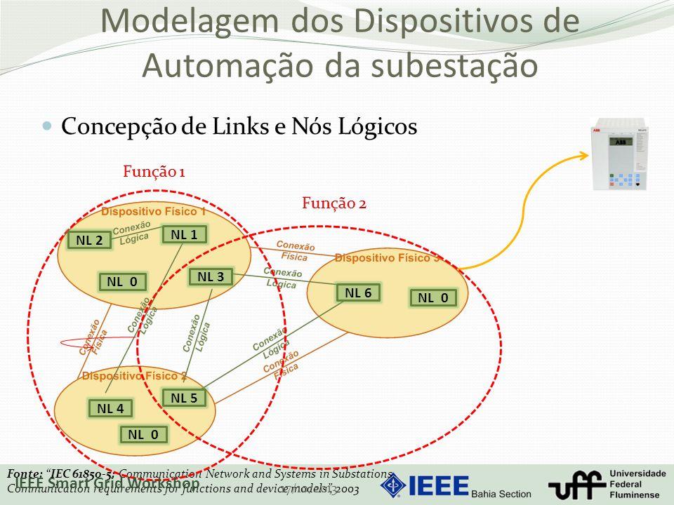 Modelagem dos Dispositivos de Automação da subestação Concepção de Links e Nós Lógicos Fonte: IEC 61850-5: Communication Network and Systems in Substations.