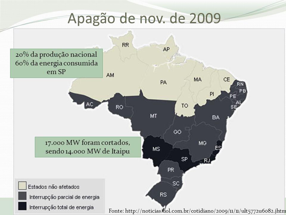 Apagão de nov. de 2009 17/10/2013 IEEE Smart Grid Workshop 20% da produção nacional 60% da energia consumida em SP 17.000 MW foram cortados, sendo 14.