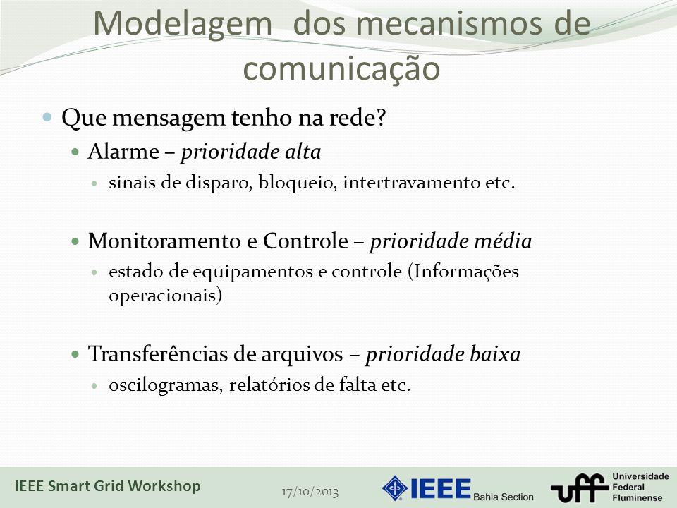 Modelagem dos mecanismos de comunicação Que mensagem tenho na rede? Alarme – prioridade alta sinais de disparo, bloqueio, intertravamento etc. Monitor