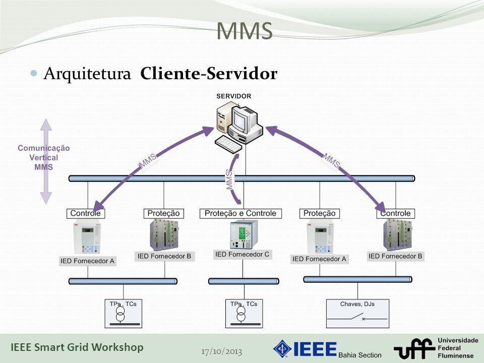 MMS Arquitetura Cliente-Servidor 17/10/2013 IEEE Smart Grid Workshop