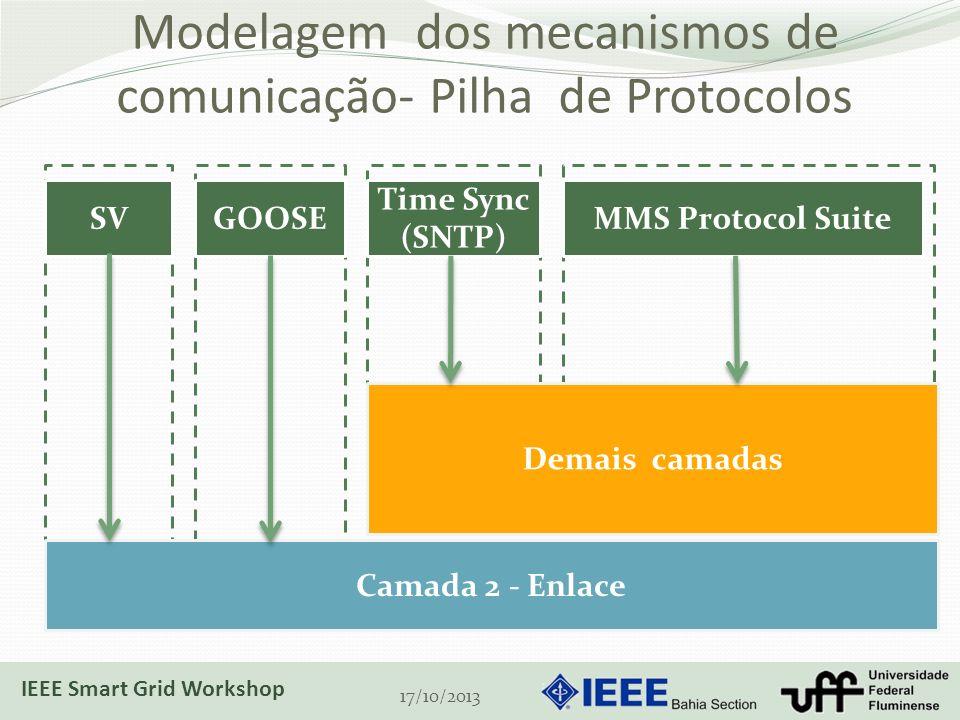 Modelagem dos mecanismos de comunicação- Pilha de Protocolos 17/10/2013 SVGOOSE Time Sync (SNTP) MMS Protocol Suite Camada 2 - Enlace Demais camadas IEEE Smart Grid Workshop
