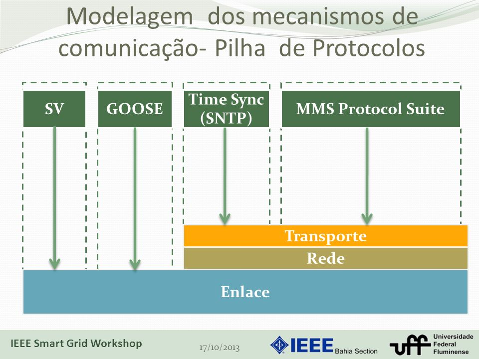 Modelagem dos mecanismos de comunicação- Pilha de Protocolos 17/10/2013 Rede SVGOOSE Time Sync (SNTP) MMS Protocol Suite Enlace Transporte IEEE Smart