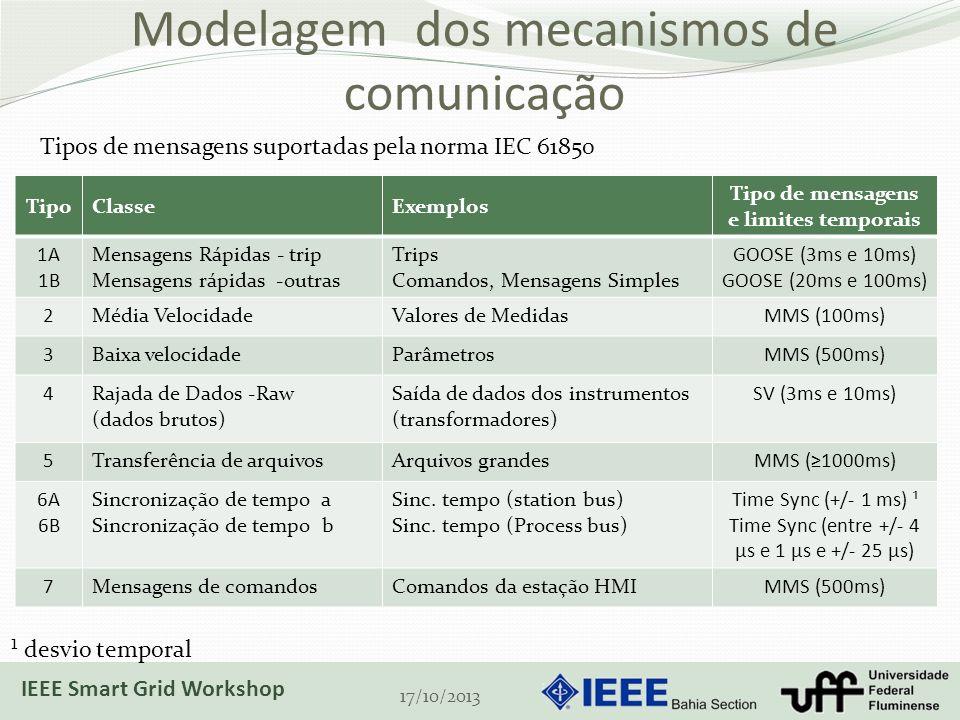 Modelagem dos mecanismos de comunicação TipoClasseExemplos Tipo de mensagens e limites temporais 1A 1B Mensagens Rápidas - trip Mensagens rápidas -outras Trips Comandos, Mensagens Simples GOOSE (3ms e 10ms) GOOSE (20ms e 100ms) 2Média VelocidadeValores de MedidasMMS (100ms) 3Baixa velocidadeParâmetrosMMS (500ms) 4Rajada de Dados -Raw (dados brutos) Saída de dados dos instrumentos (transformadores) SV (3ms e 10ms) 5Transferência de arquivosArquivos grandesMMS (1000ms) 6A 6B Sincronização de tempo a Sincronização de tempo b Sinc.