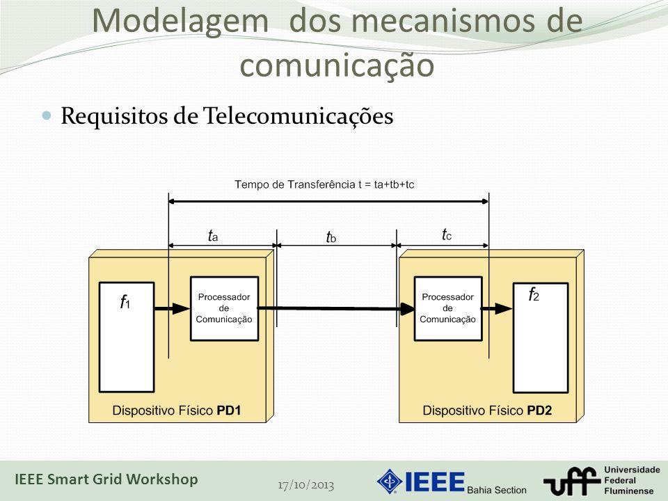 Modelagem dos mecanismos de comunicação 17/10/2013 Requisitos de Telecomunicações IEEE Smart Grid Workshop