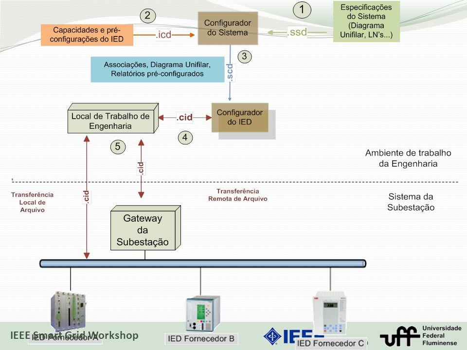 17/10/2013 IEEE Smart Grid Workshop