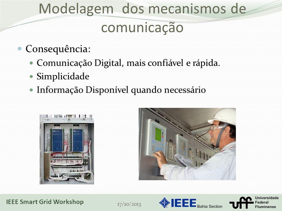 Modelagem dos mecanismos de comunicação Consequência: Comunicação Digital, mais confiável e rápida.