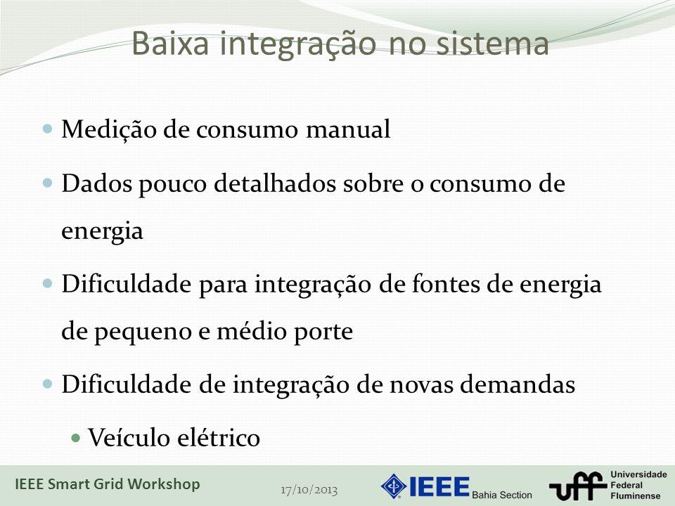 Baixa integração no sistema Medição de consumo manual Dados pouco detalhados sobre o consumo de energia Dificuldade para integração de fontes de energia de pequeno e médio porte Dificuldade de integração de novas demandas Veículo elétrico 17/10/2013 IEEE Smart Grid Workshop
