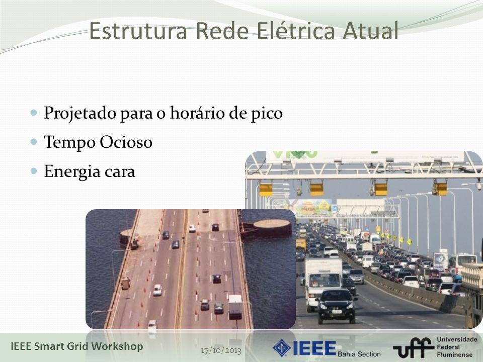 Estrutura Rede Elétrica Atual Projetado para o horário de pico Tempo Ocioso Energia cara 17/10/2013 IEEE Smart Grid Workshop