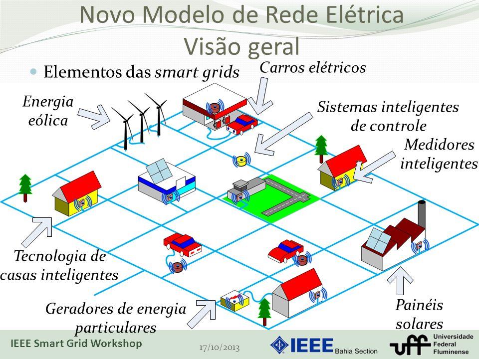 Novo Modelo de Rede Elétrica Visão geral Elementos das smart grids 17/10/2013 Energia eólica Painéis solares Geradores de energia particulares Medidores inteligentes Tecnologia de casas inteligentes Sistemas inteligentes de controle Carros elétricos IEEE Smart Grid Workshop