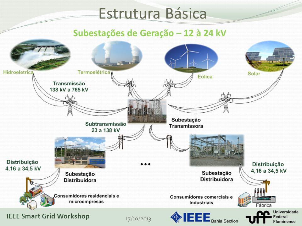 Estrutura Básica 17/10/2013... Subestações de Geração – 12 à 24 kV IEEE Smart Grid Workshop