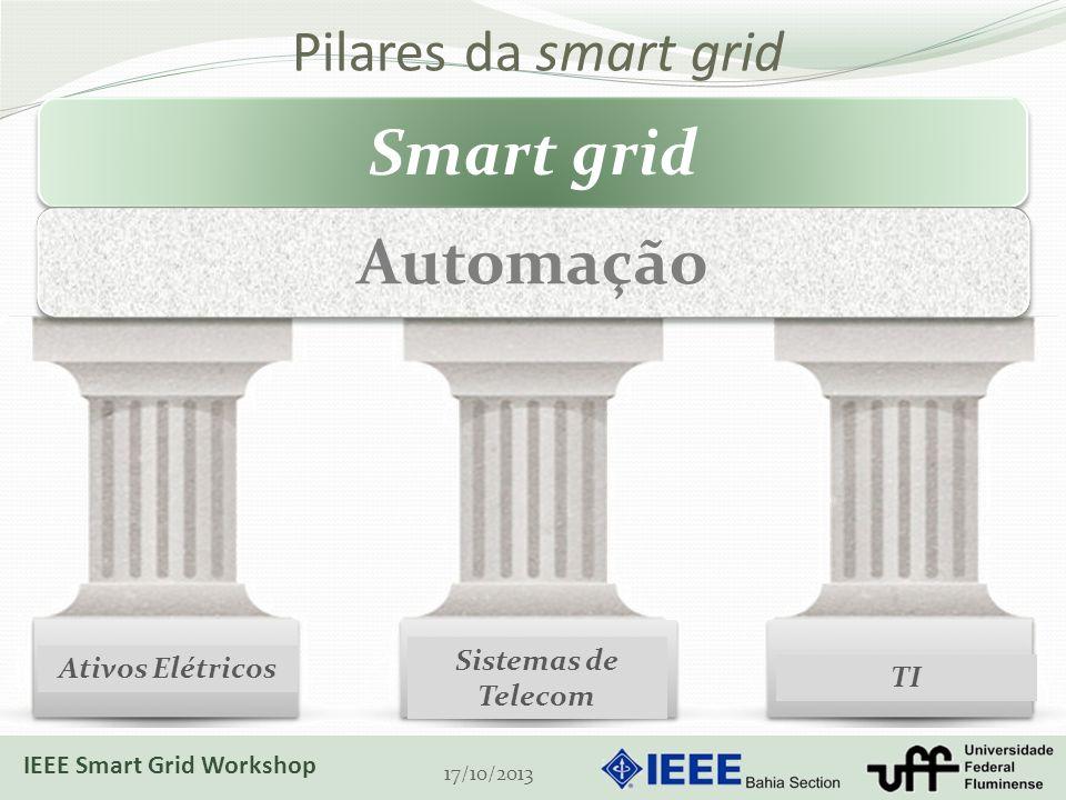 Pilares da smart grid 17/10/2013 Ativos Elétricos Sistemas de Telecom TI Smart grid Automação IEEE Smart Grid Workshop