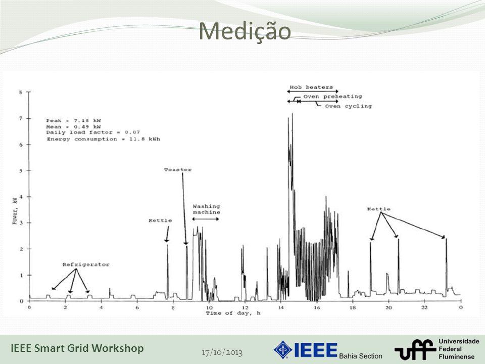 Medição Segurança Ataques à rede de telecomunicações Privacidade 17/10/2013 IEEE Smart Grid Workshop