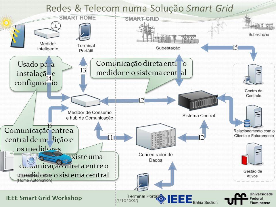 Redes & Telecom numa Solução Smart Grid 17/10/2013 Quando não existe uma comunicação direta entre o medidor e o sistema central Comunicação direta entre o medidor e o sistema central Usado para instalação e configuração Comunicação entre a central de medição e os medidores IEEE Smart Grid Workshop