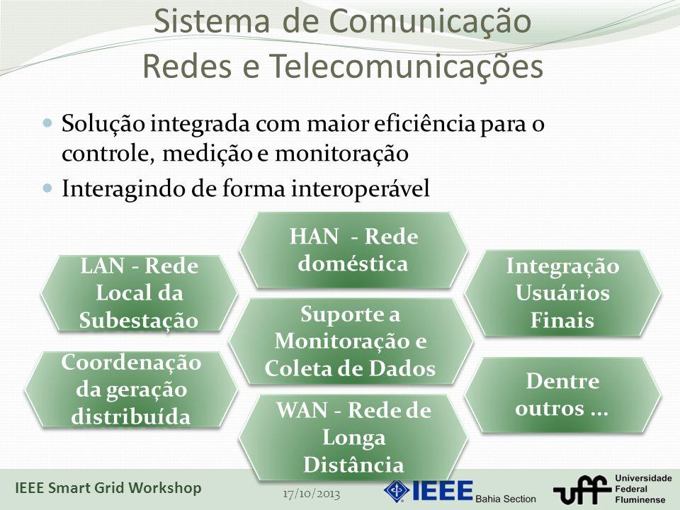 Sistema de Comunicação Redes e Telecomunicações Solução integrada com maior eficiência para o controle, medição e monitoração Interagindo de forma int