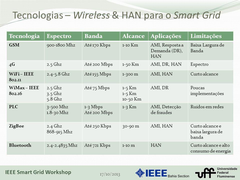 Tecnologias – Wireless & HAN para o Smart Grid 17/10/2013 TecnologiaEspectroBandaAlcanceAplicaçõesLimitações GSM900-1800 MhzAté 170 Kbps1-10 KmAMI, Resposta a Demanda (DR), HAN Baixa Largura de Banda 4G2.5 GhzAté 200 Mbps1-50 KmAMI, DR, HANEspectro WiFi – IEEE 802.11 2.4-5.8 GhzAté 155 Mbps1-300 mAMI, HANCurto alcance WiMax – IEEE 802.16 2.5 Ghz 3.5 Ghz 5.8 Ghz Até 75 Mbps1-5 Km 10-50 Km AMI, DRPoucas implementações PLC3-500 Mhz 1.8-30 Mhz 1-3 Mbps Até 200 Mbps 1-3 KmAMI, Detecção de fraudes Ruídos em redes ZigBee2.4 Ghz 868-915 Mhz Até 250 Kbps30-90 mAMI, HANCurto alcance e baixa largura de banda Bluetooth2.4-2.4835 MhzAté 721 Kbps1-10 mHANCurto alcance e alto consumo de energia IEEE Smart Grid Workshop