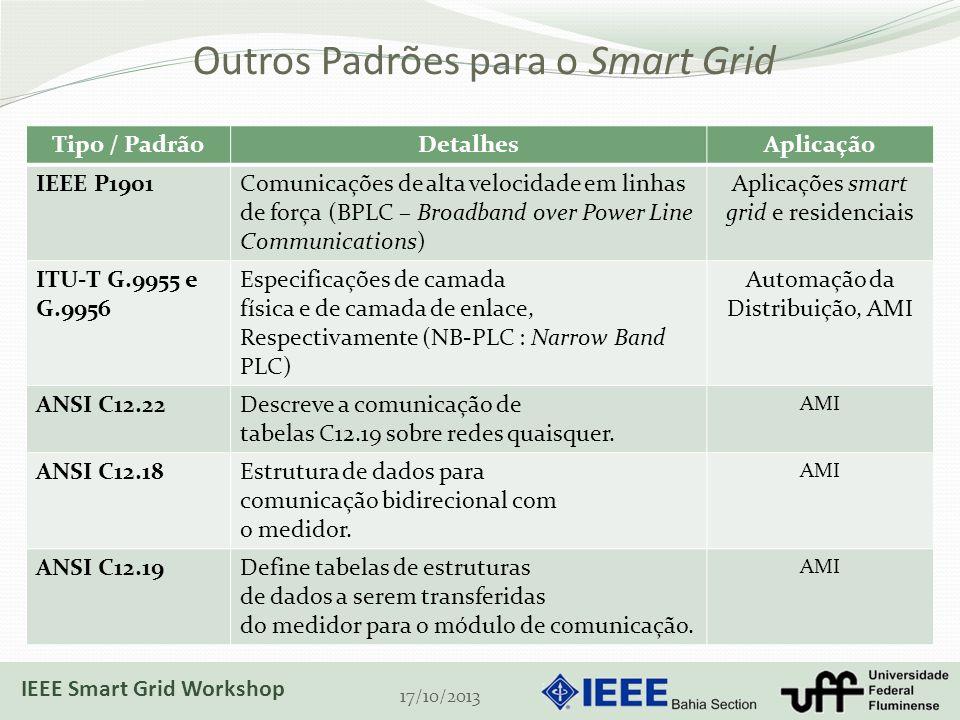 Outros Padrões para o Smart Grid 17/10/2013 Tipo / PadrãoDetalhesAplicação IEEE P1901Comunicações de alta velocidade em linhas de força (BPLC – Broadband over Power Line Communications) Aplicações smart grid e residenciais ITU-T G.9955 e G.9956 Especificações de camada física e de camada de enlace, Respectivamente (NB-PLC : Narrow Band PLC) Automação da Distribuição, AMI ANSI C12.22Descreve a comunicação de tabelas C12.19 sobre redes quaisquer.
