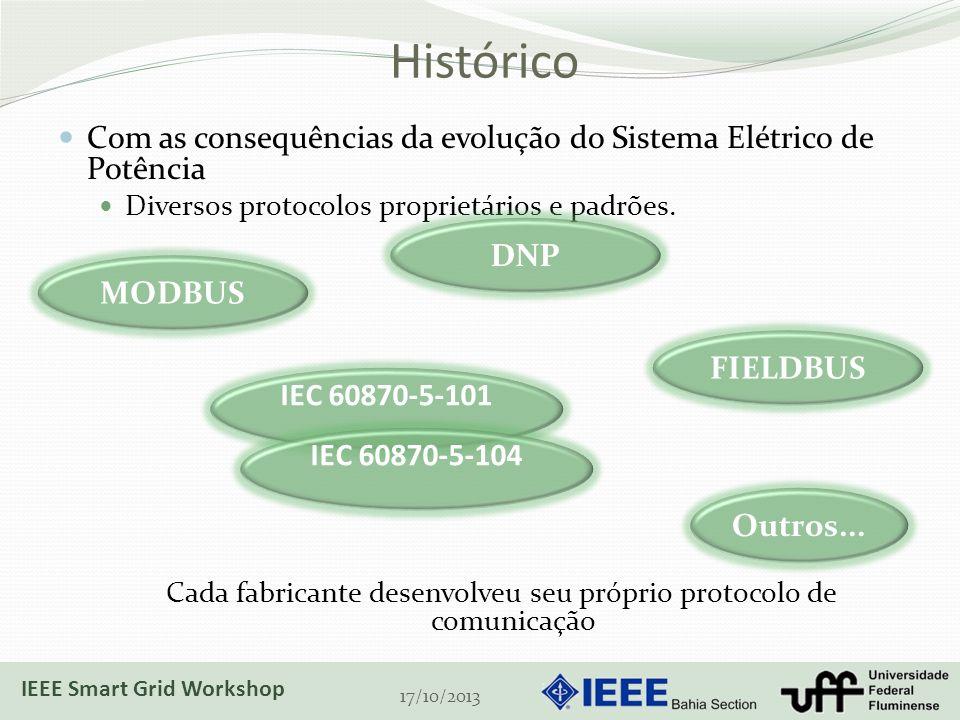 Histórico Com as consequências da evolução do Sistema Elétrico de Potência Diversos protocolos proprietários e padrões. Cada fabricante desenvolveu se